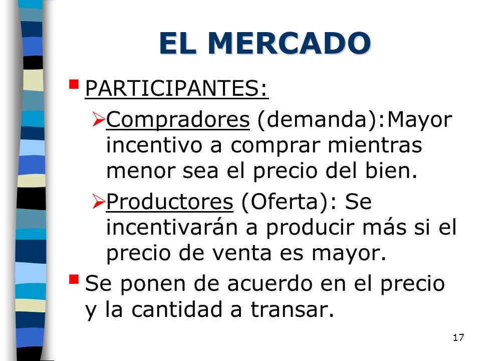 17 EL MERCADO PARTICIPANTES: Compradores (demanda):Mayor incentivo a comprar mientras menor sea el precio del bien. Productores (Oferta): Se incentiva