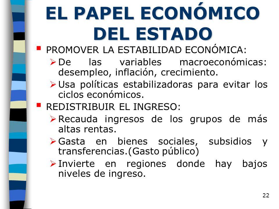 22 EL PAPEL ECONÓMICO DEL ESTADO PROMOVER LA ESTABILIDAD ECONÓMICA: De las variables macroeconómicas: desempleo, inflación, crecimiento. Usa políticas