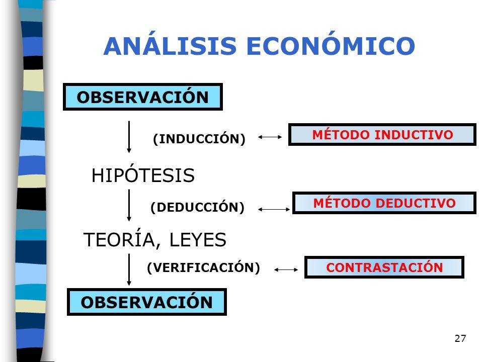 27 ANÁLISIS ECONÓMICO OBSERVACIÓN HIPÓTESIS TEORÍA, LEYES MÉTODO INDUCTIVO MÉTODO DEDUCTIVO CONTRASTACIÓN (INDUCCIÓN) (DEDUCCIÓN) (VERIFICACIÓN)