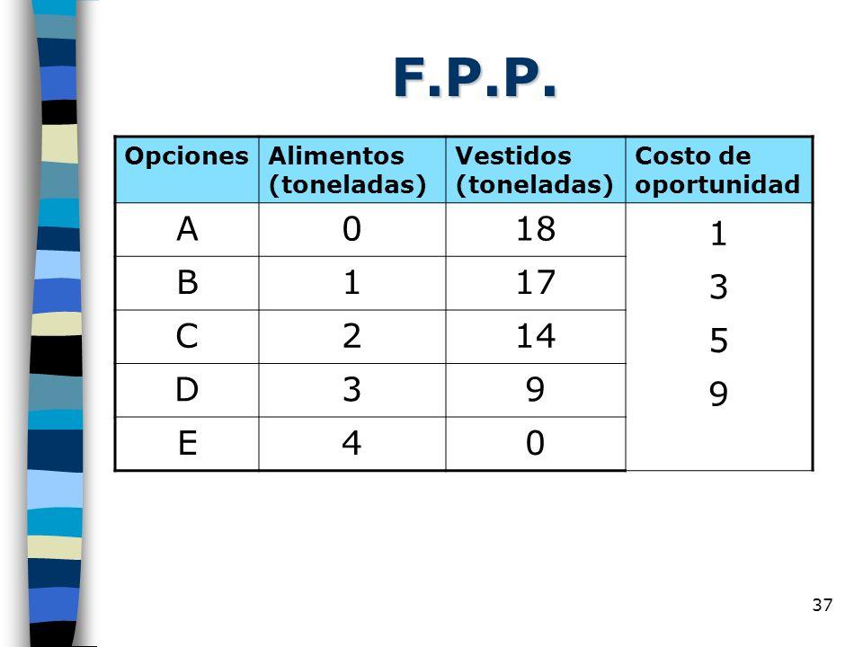 37 F.P.P. OpcionesAlimentos (toneladas) Vestidos (toneladas) Costo de oportunidad A018 1 B117 3 C214 5 D39 9 E40