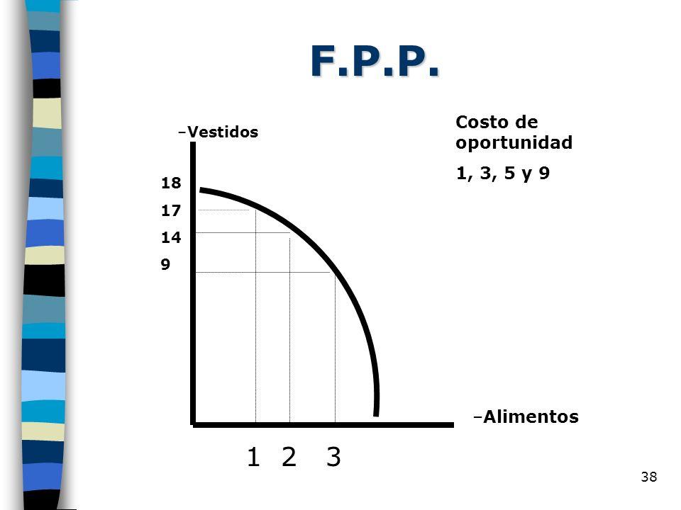38 F.P.P. –Vestidos –Alimentos 1 2 3 18 17 14 9 Costo de oportunidad 1, 3, 5 y 9