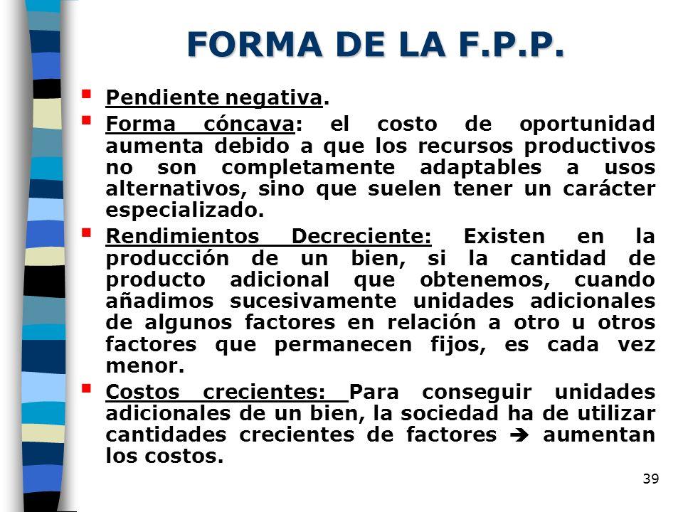 39 FORMA DE LA F.P.P. Pendiente negativa. Forma cóncava: el costo de oportunidad aumenta debido a que los recursos productivos no son completamente ad