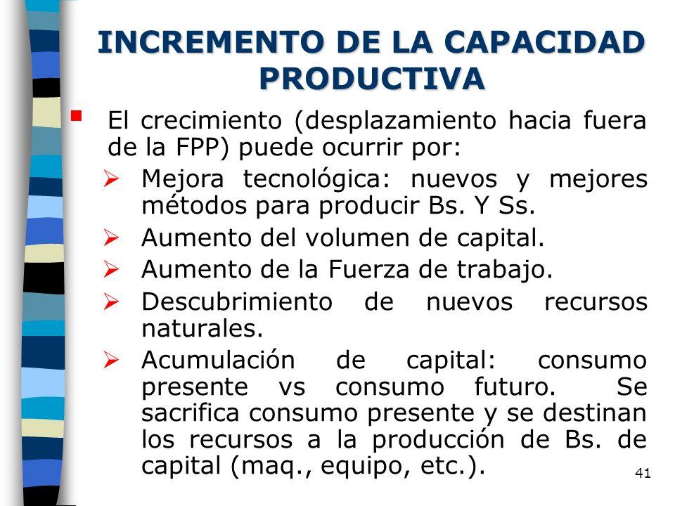 41 INCREMENTO DE LA CAPACIDAD PRODUCTIVA El crecimiento (desplazamiento hacia fuera de la FPP) puede ocurrir por: Mejora tecnológica: nuevos y mejores métodos para producir Bs.