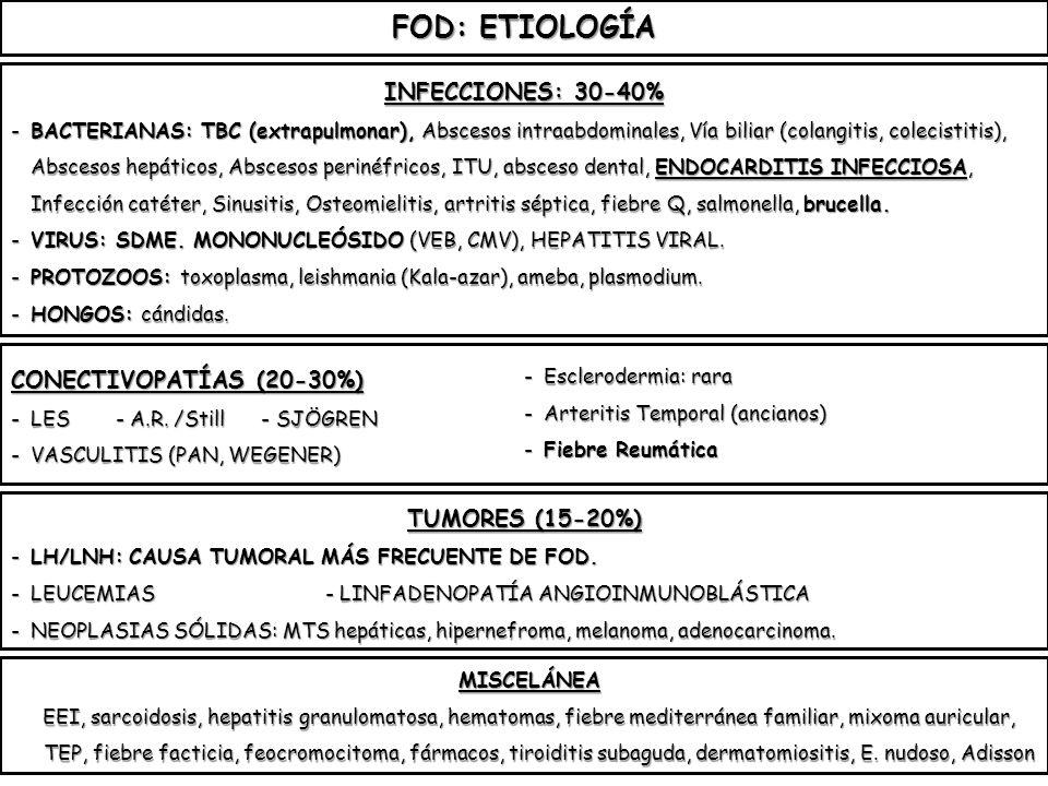 FOD: ETIOLOGÍA INFECCIONES: 30-40% -BACTERIANAS: TBC (extrapulmonar), Abscesos intraabdominales, Vía biliar (colangitis, colecistitis), Abscesos hepát