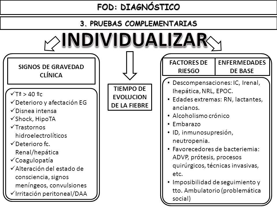 FOD: DIAGNÓSTICO 3. PRUEBAS COMPLEMENTARIAS TIEMPO DE EVOLUCION DE LA FIEBRE SIGNOS DE GRAVEDAD CLÍNICA Tª > 40 ºc Deterioro y afectación EG Disnea in