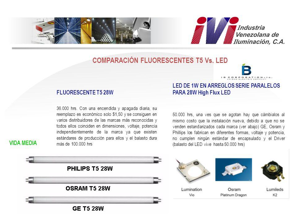 FLUORESCENTE T5 28W LED DE 1W EN ARREGLOS SERIE PARALELOS PARA 28W High Flux LED VIDA MEDIA 36.000 hrs. Con una encendida y apagada diaria, su reempla