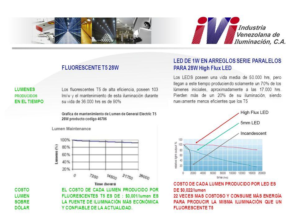 FLUORESCENTE T5 28W LED DE 1W EN ARREGLOS SERIE PARALELOS PARA 28W High Flux LED LUMENES PRODUCIDOS EN EL TIEMPO Los fluorescentes T5 de alta eficienc
