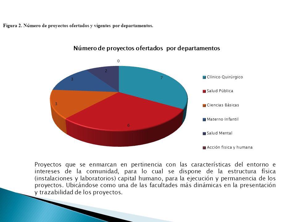 Figura 2. N ú mero de proyectos ofertados y vigentes por departamentos.