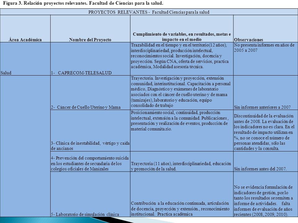 PROYECTOS RELEVANTES - Facultad Ciencias para la salud Área AcadémicaNombre del Proyecto Cumplimiento de variables, en resultados, metas e impacto en el medioObservaciones Salud1- CAPRECOM-TELESALUD Trazabilidad en el tiempo y en el territorio(12 años), interdisciplinariedad, producción intelectual, reconocimientos social.
