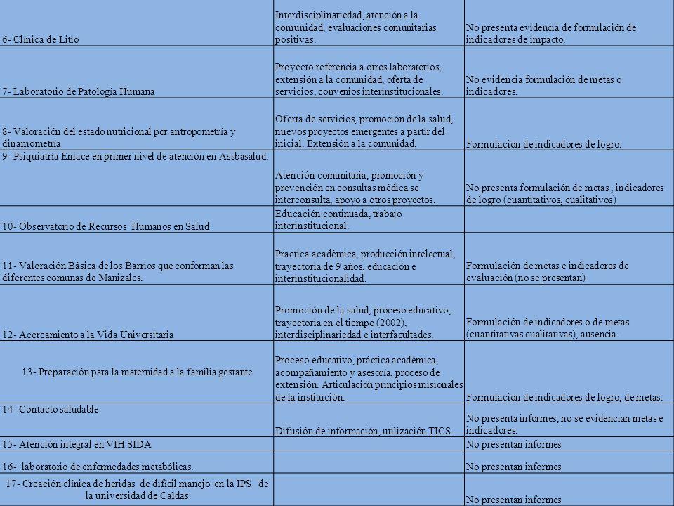 6- Clínica de Litio Interdisciplinariedad, atención a la comunidad, evaluaciones comunitarias positivas.