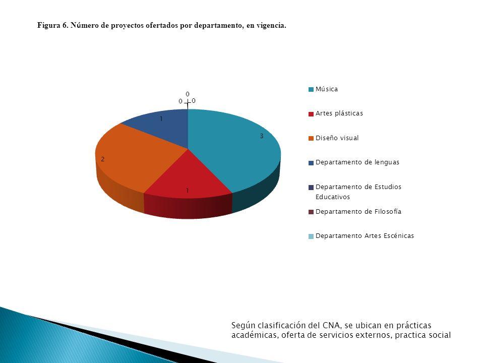 Figura 6. N ú mero de proyectos ofertados por departamento, en vigencia.
