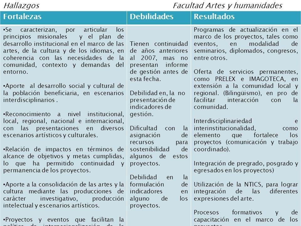 FortalezasDebilidadesResultados Se caracterizan, por articular los principios misionales y el plan de desarrollo institucional en el marco de las artes, de la cultura y de los idiomas, en coherencia con las necesidades de la comunidad, contexto y demandas del entorno.