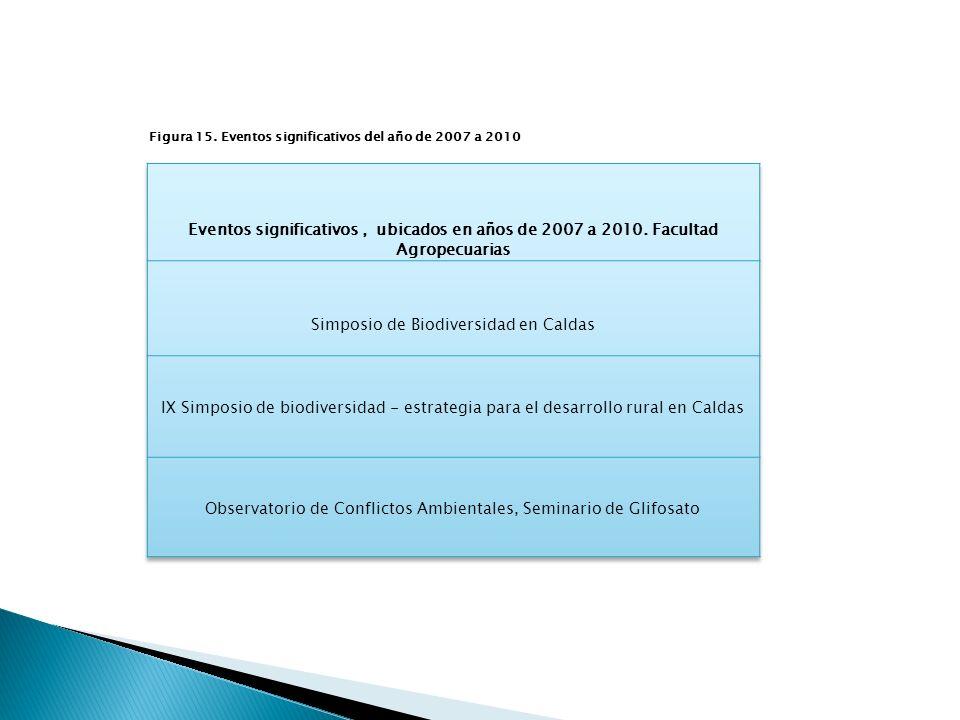 Figura 15. Eventos significativos del año de 2007 a 2010