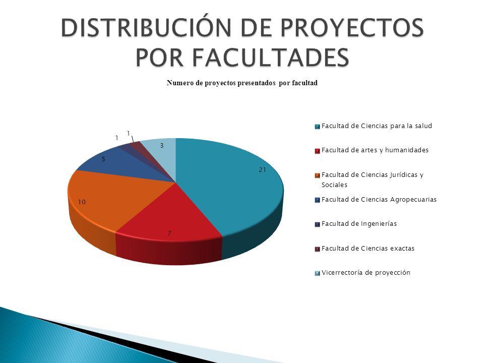 Figura 6.N ú mero de proyectos ofertados por departamento, en vigencia.