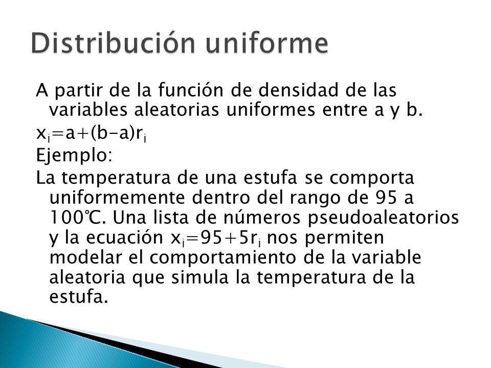 A partir de la función de densidad de las variables aleatorias uniformes entre a y b. x i =a+(b-a)r i Ejemplo: La temperatura de una estufa se comport