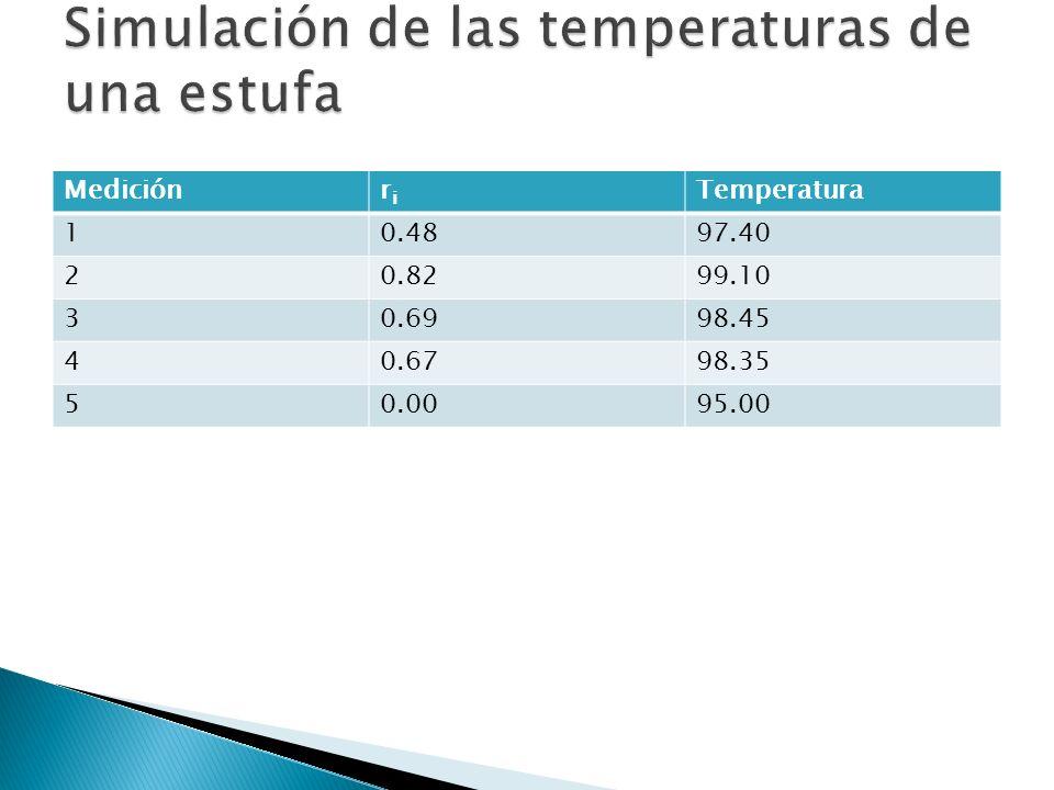 Mediciónriri Temperatura 10.4897.40 20.8299.10 30.6998.45 40.6798.35 50.0095.00