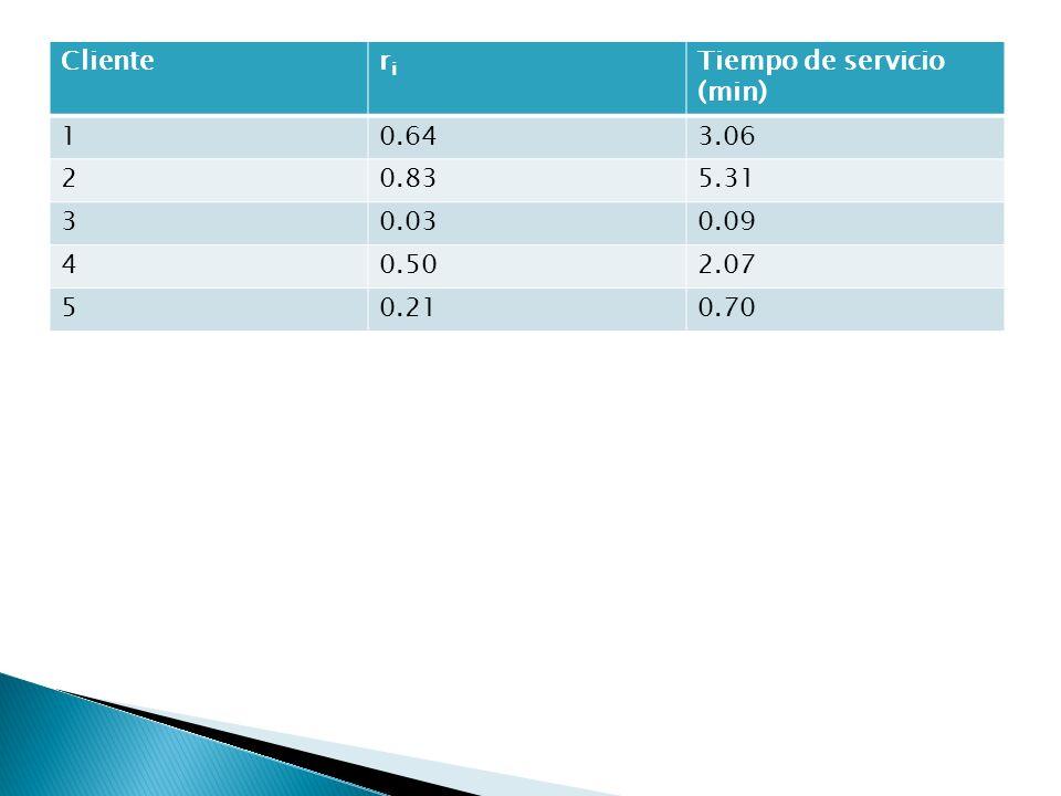 Clienteriri Tiempo de servicio (min) 10.643.06 20.835.31 30.030.09 40.502.07 50.210.70