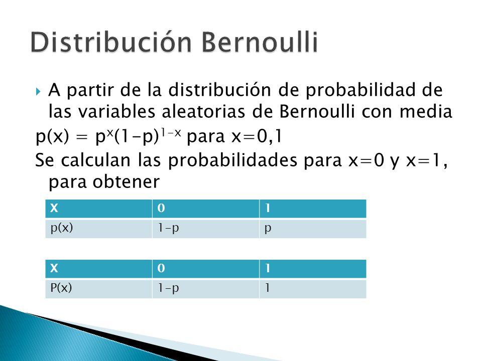 A partir de la distribución de probabilidad de las variables aleatorias de Bernoulli con media p(x) = p x (1-p) 1-x para x=0,1 Se calculan las probabi