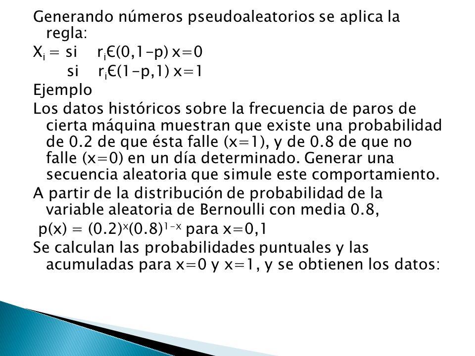 Generando números pseudoaleatorios se aplica la regla: X i = si r i Є(0,1-p) x=0 si r i Є(1-p,1) x=1 Ejemplo Los datos históricos sobre la frecuencia