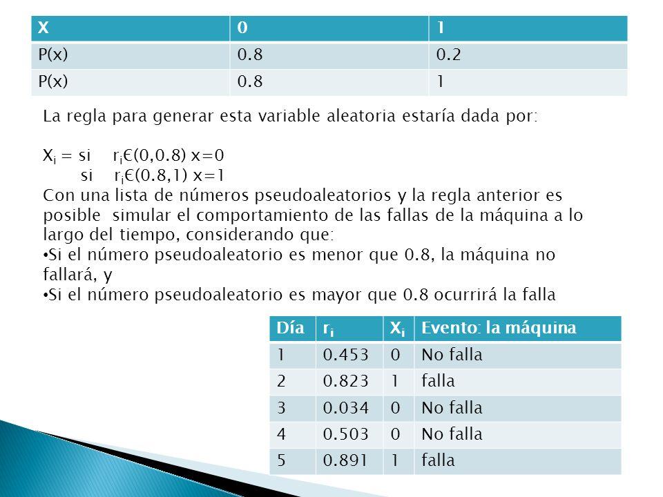 X01 P(x)0.80.2 P(x)0.81 La regla para generar esta variable aleatoria estaría dada por: X i = si r i Є(0,0.8) x=0 si r i Є(0.8,1) x=1 Con una lista de
