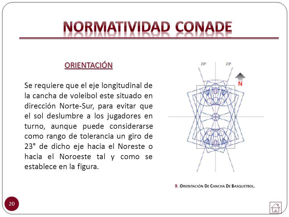 20 ORIENTACIÓN Se requiere que el eje longitudinal de la cancha de voleibol este situado en dirección Norte-Sur, para evitar que el sol deslumbre a lo