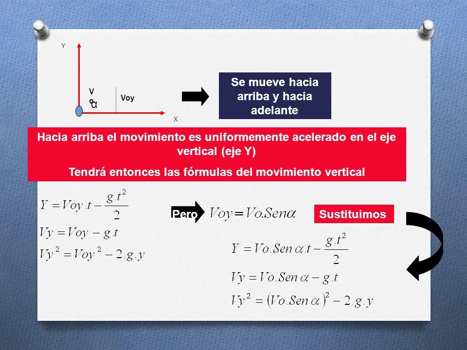 X Y CARACTERISTICAS Vo Vox Voy Hay velocidad inicial Hay velocidad inicial en el eje x Hay velocidad inicial en el eje y α Hay un ángulo de inclinació