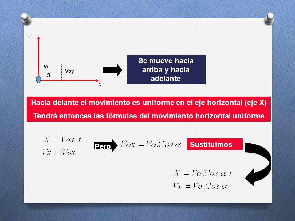 X Y α Voy VoVo Se mueve hacia arriba y hacia adelante Hacia arriba el movimiento es uniformemente acelerado en el eje vertical (eje Y) Tendrá entonces