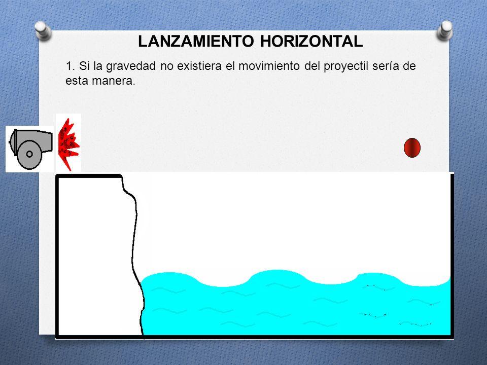 LANZAMIENTO HORIZONTAL (Movimiento Semi parabólico) COMPONENTE HORIZONTAL La velocidad inicial del proyectil (Vo) sólo tiene dirección horizontal X, p