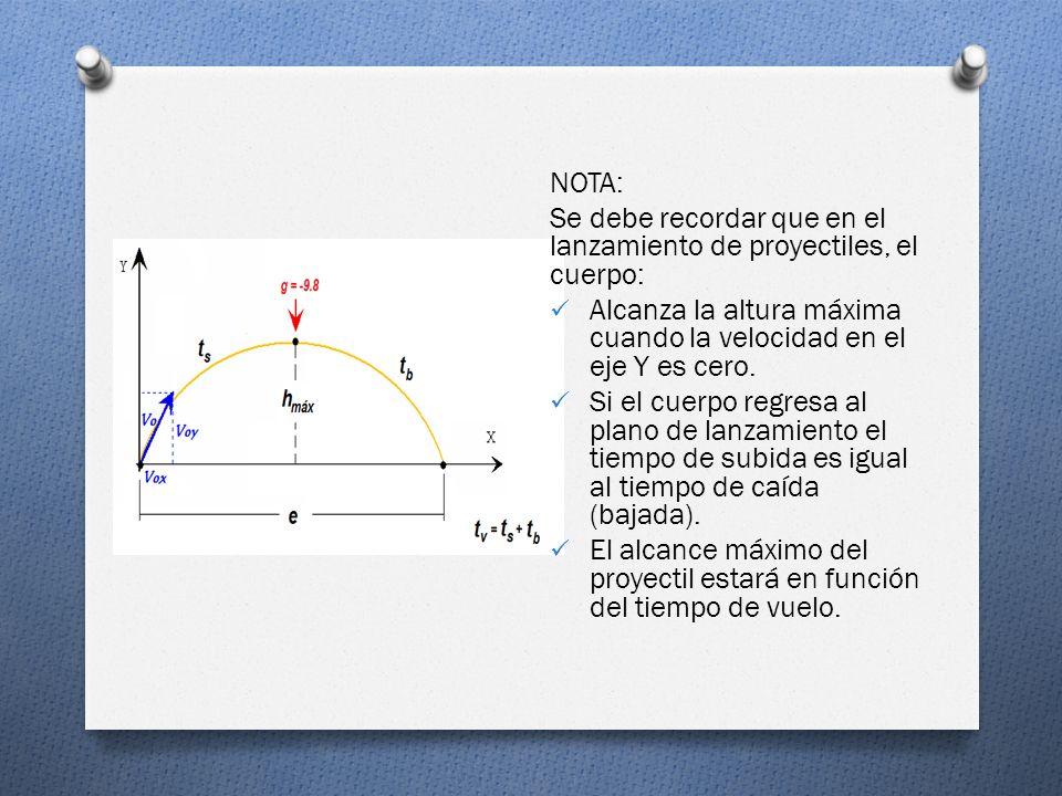 …. O Cuando un proyectil que se ha disparado con una velocidad inicial v 0, que forma un ángulo q con la horizontal. Las componentes de la velocidad i