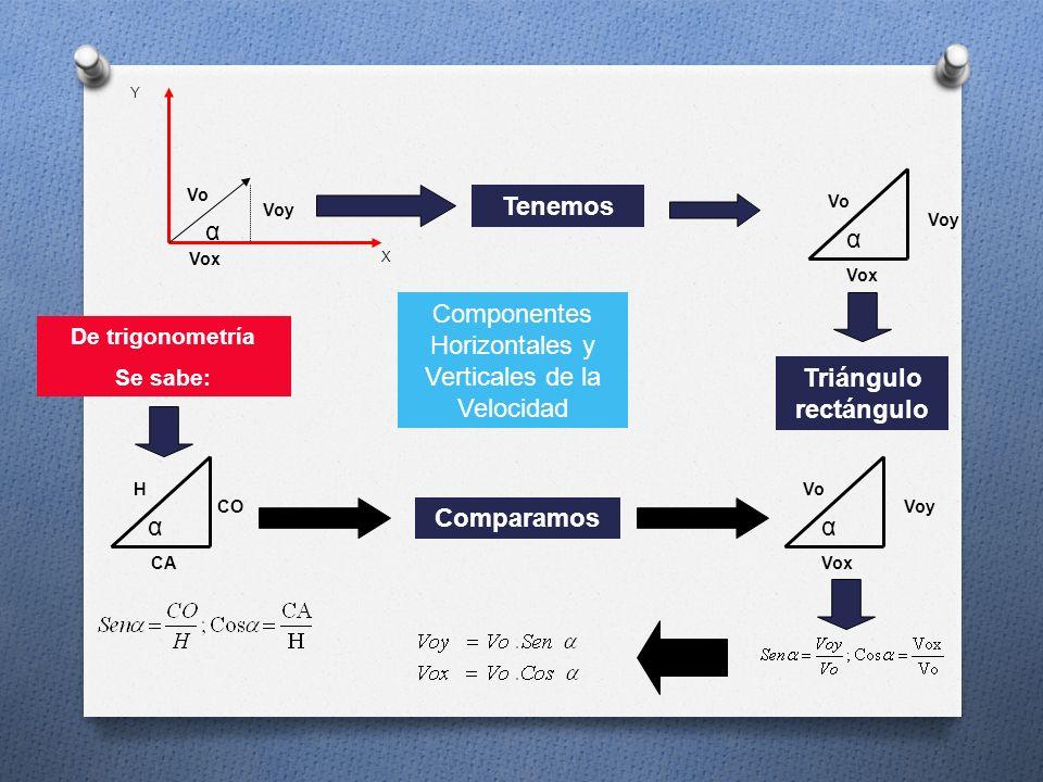 X Y α Vox Voy Vo Tenemos Voy Vo Vox α Triángulo rectángulo De trigonometría Se sabe: CO H CA α Comparamos Voy Vo Vox α Componentes Horizontales y Verticales de la Velocidad