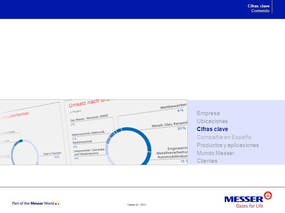 Messer 20 - 05/11 Cifras clave Contenido Empresa Ubicaciones Cifras clave Compañía en España Productos y aplicaciones Mundo Messer Clientes