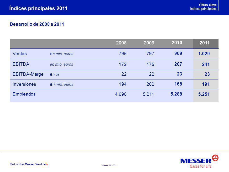 Messer 21 - 05/11 Ventase n mio. euros EBITDA en mio. euros EBITDA-Marge e n % Inversionese n mio. euros Empleados Unternehmen Índices principales 201