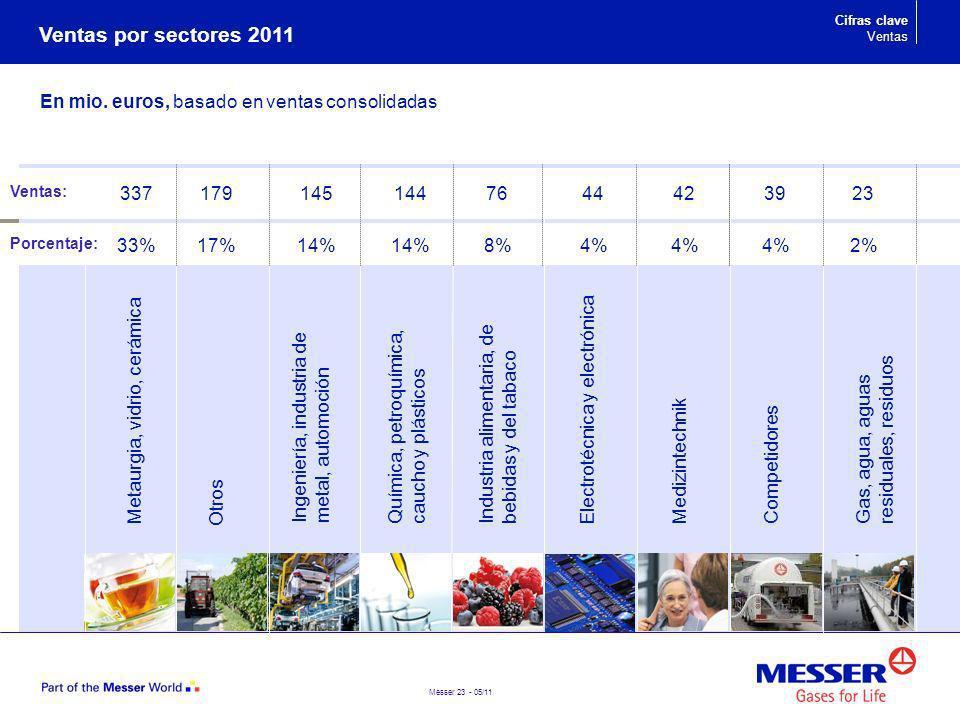 Messer 23 - 05/11 Ingeniería, industria de metal, automoción Química, petroquímica, caucho y plásticos Industria alimentaria, de bebidas y del tabaco