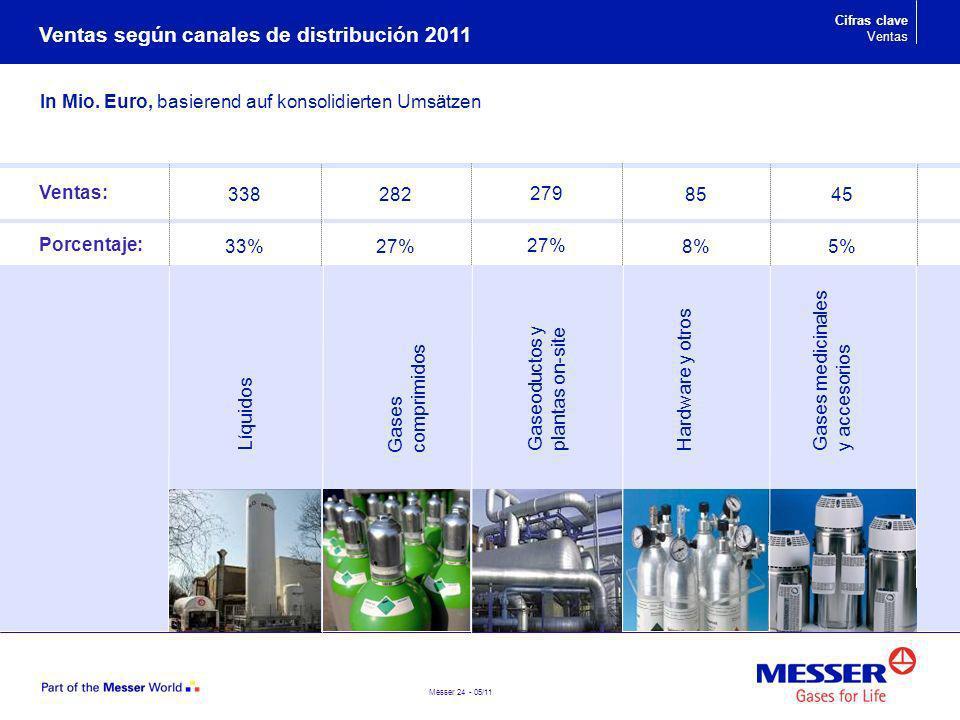 Messer 24 - 05/11 Gaseoductos y plantas on-site Líquidos Gases comprimidos Hardware y otros 279 27% 282 27% 338 33% 85 8% Gases medicinales y accesori