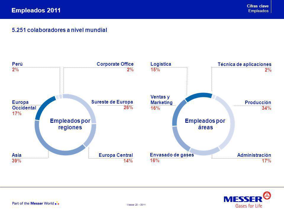 Messer 25 - 05/11 5.251 colaboradores a nivel mundial Empleados 2011 Corporate Office 2% Europa Occidental 17% Asia 39% Europa Central 14% Perú 2% Téc