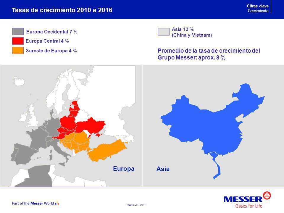 Messer 26 - 05/11 Tasas de crecimiento 2010 a 2016 Cifras clave Crecimiento Asia Europa Europa Occidental 7 % Europa Central 4 % Sureste de Europa 4 %