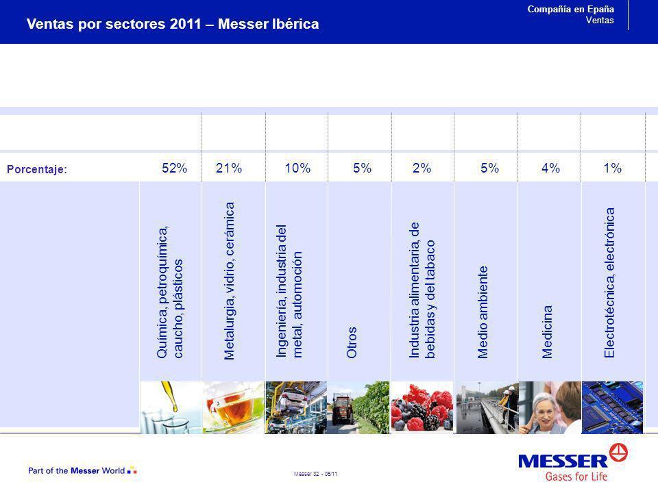 Messer 32 - 05/11 Ingeniería, industria del metal, automoción Química, petroquímica, caucho, plásticos OtrosIndustria alimentaria, de bebidas y del ta