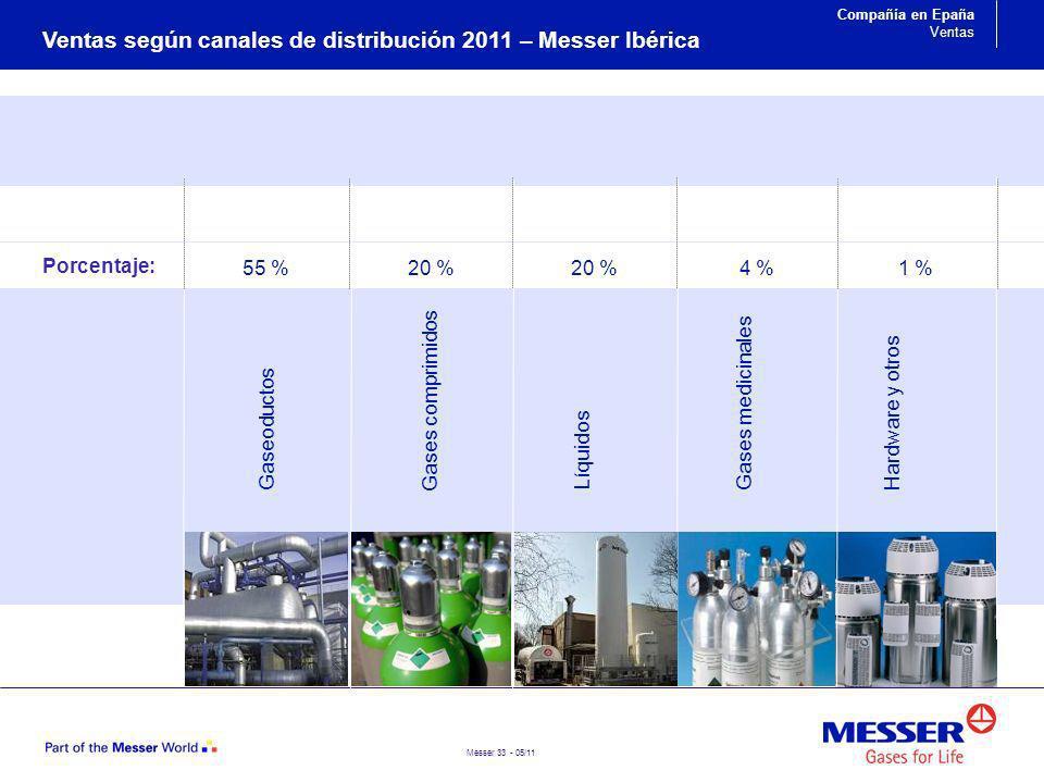 Messer 33 - 05/11 Líquidos Gaseoductos Gases comprimidos Gases medicinales 20 % 55 % 4 % Hardware y otros 1 % Ventas según canales de distribución 201