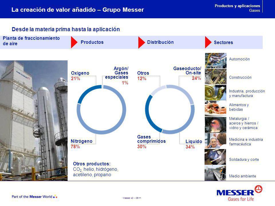 Messer 40 - 05/11 Desde la materia prima hasta la aplicación La creación de valor añadido – Grupo Messer Automoción Construcción Industria, producción