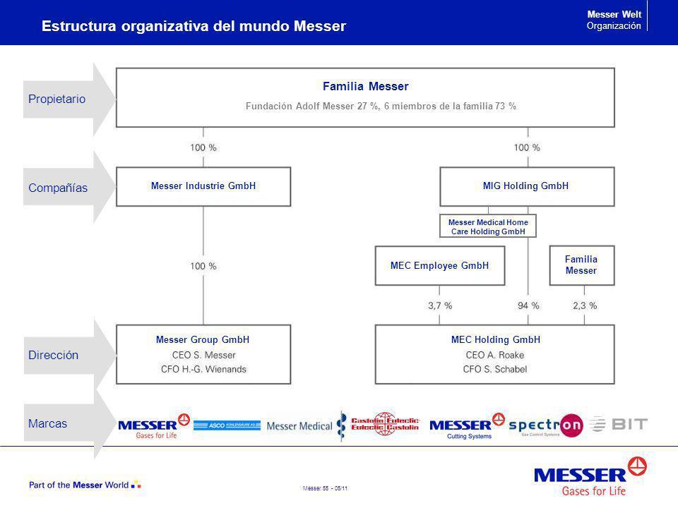 Messer 55 - 05/11 Messer Welt Organización Compañías Dirección Propietario Marcas Familia Messer MIG Holding GmbHMesser Industrie GmbH MEC Employee Gm