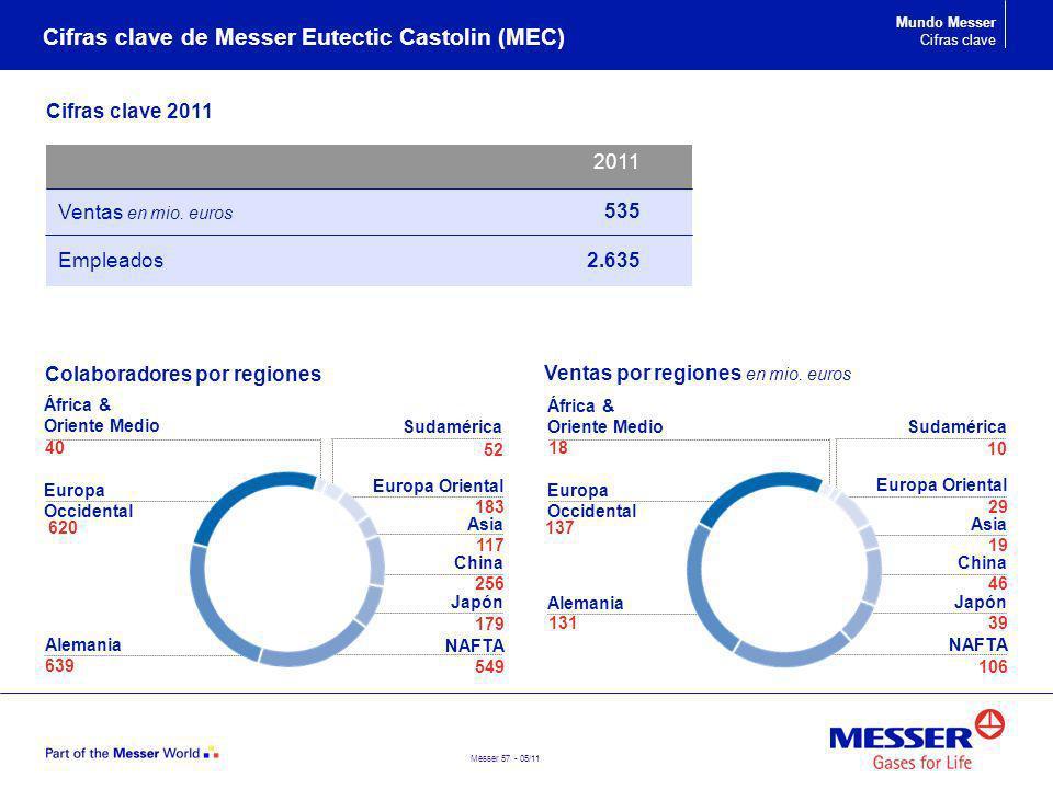Messer 57 - 05/11 Cifras clave de Messer Eutectic Castolin (MEC) Mundo Messer Cifras clave Cifras clave 2011 Ventas en mio. euros Empleados 2011 535 2
