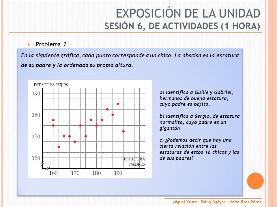 EXPOSICIÓN DE LA UNIDAD Problema 2 SESIÓN 6, DE ACTIVIDADES (1 HORA) En la siguiente gráfica, cada punto corresponde a un chico. La abscisa es la esta