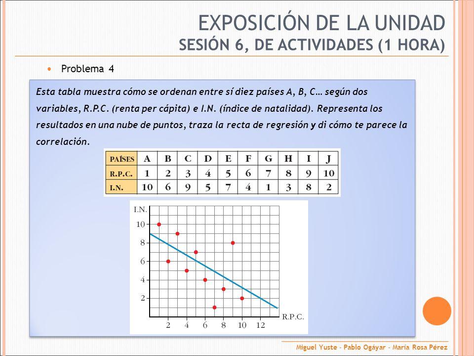 EXPOSICIÓN DE LA UNIDAD Problema 4 SESIÓN 6, DE ACTIVIDADES (1 HORA) Esta tabla muestra cómo se ordenan entre sí diez países A, B, C… según dos variab