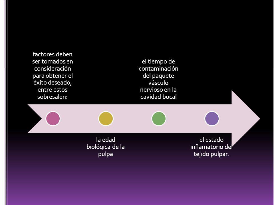 factores deben ser tomados en consideración para obtener el éxito deseado, entre estos sobresalen: la edad biológica de la pulpa el tiempo de contamin