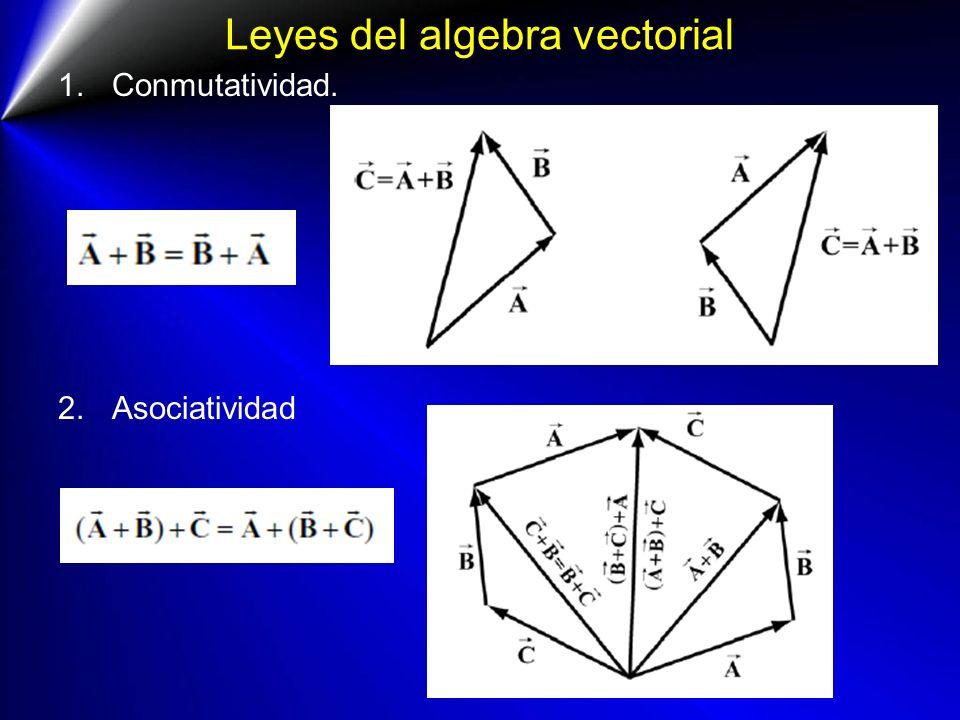 Leyes del algebra vectorial 1.Conmutatividad. 2.Asociatividad