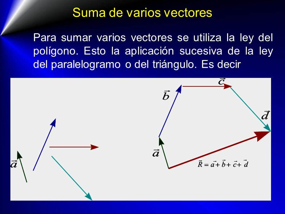 Suma de varios vectores Para sumar varios vectores se utiliza la ley del polígono. Esto la aplicación sucesiva de la ley del paralelogramo o del trián