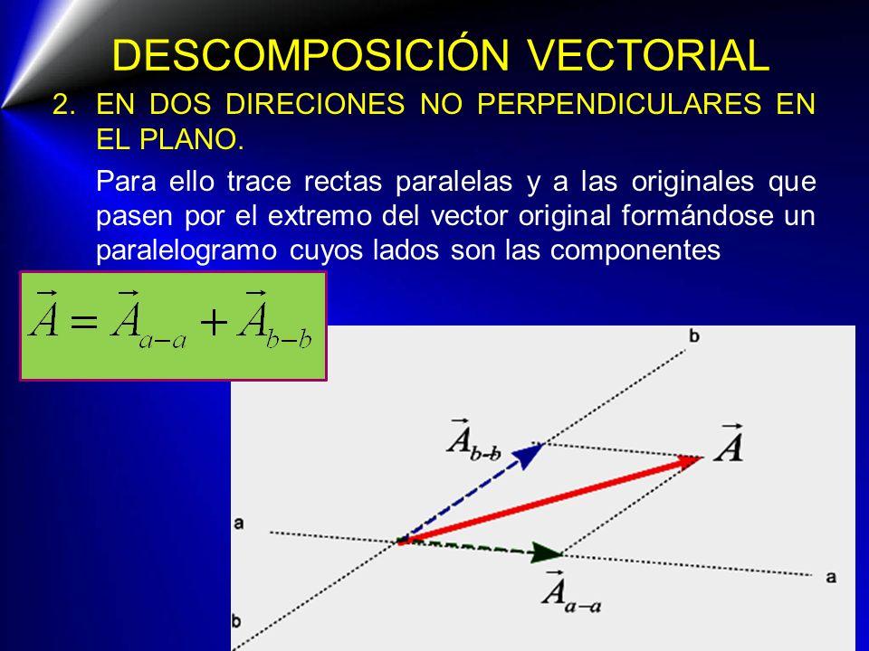 DESCOMPOSICIÓN VECTORIAL 2.EN DOS DIRECIONES NO PERPENDICULARES EN EL PLANO. Para ello trace rectas paralelas y a las originales que pasen por el extr