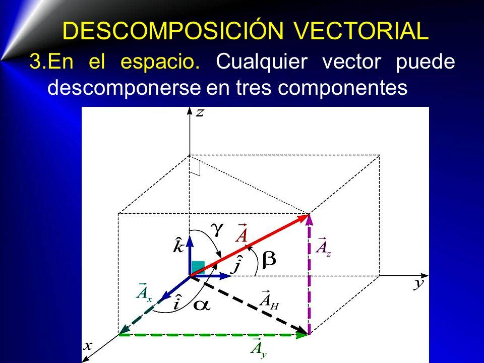 DESCOMPOSICIÓN VECTORIAL 3.En el espacio. Cualquier vector puede descomponerse en tres componentes