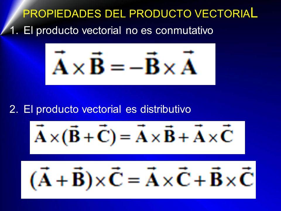 PROPIEDADES DEL PRODUCTO VECTORIA L 1.El producto vectorial no es conmutativo 2.El producto vectorial es distributivo