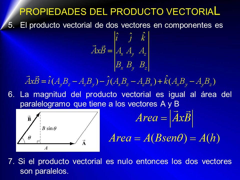 PROPIEDADES DEL PRODUCTO VECTORIA L 5.El producto vectorial de dos vectores en componentes es 6.La magnitud del producto vectorial es igual al área de